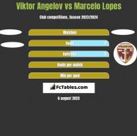Viktor Angelov vs Marcelo Lopes h2h player stats