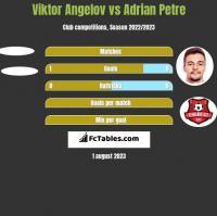 Viktor Angelov vs Adrian Petre h2h player stats