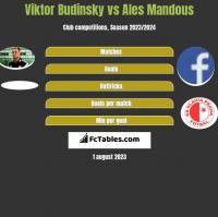 Viktor Budinsky vs Ales Mandous h2h player stats