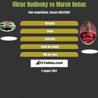 Viktor Budinsky vs Marek Bohac h2h player stats