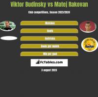 Viktor Budinsky vs Matej Rakovan h2h player stats