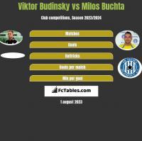 Viktor Budinsky vs Milos Buchta h2h player stats