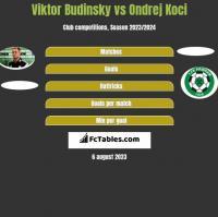 Viktor Budinsky vs Ondrej Koci h2h player stats
