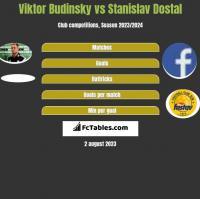 Viktor Budinsky vs Stanislav Dostal h2h player stats