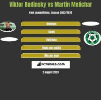 Viktor Budinsky vs Martin Melichar h2h player stats