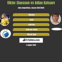 Viktor Claesson vs Adlan Katsaev h2h player stats