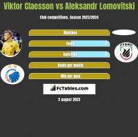 Viktor Claesson vs Aleksandr Lomovitski h2h player stats