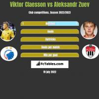 Viktor Claesson vs Aleksandr Zuev h2h player stats