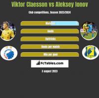 Viktor Claesson vs Aleksey Ionov h2h player stats
