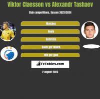 Viktor Claesson vs Alexandr Tashaev h2h player stats