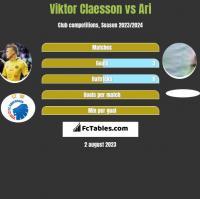 Viktor Claesson vs Ari h2h player stats