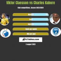 Viktor Claesson vs Charles Kabore h2h player stats