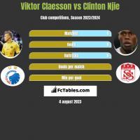 Viktor Claesson vs Clinton Njie h2h player stats