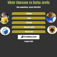Viktor Claesson vs Darko Jevtic h2h player stats