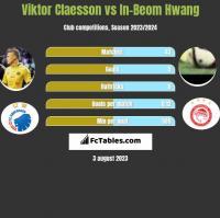 Viktor Claesson vs In-Beom Hwang h2h player stats