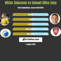 Viktor Claesson vs Ismael Silva Lima h2h player stats
