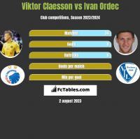 Viktor Claesson vs Ivan Ordec h2h player stats