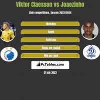 Viktor Claesson vs Joaozinho h2h player stats