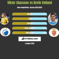 Viktor Claesson vs Kevin Volland h2h player stats
