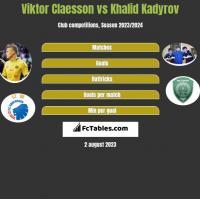 Viktor Claesson vs Khalid Kadyrov h2h player stats