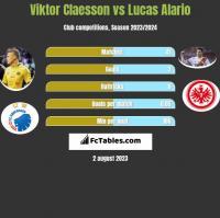 Viktor Claesson vs Lucas Alario h2h player stats