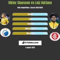 Viktor Claesson vs Luiz Adriano h2h player stats