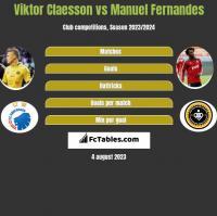Viktor Claesson vs Manuel Fernandes h2h player stats