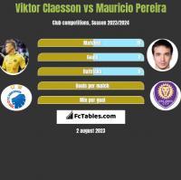 Viktor Claesson vs Mauricio Pereira h2h player stats
