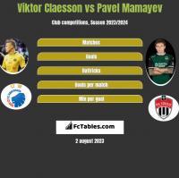 Viktor Claesson vs Pavel Mamayev h2h player stats