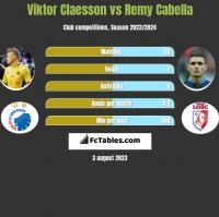 Viktor Claesson vs Remy Cabella h2h player stats