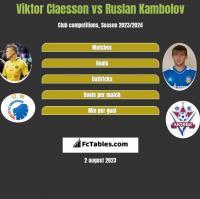 Viktor Claesson vs Ruslan Kambolov h2h player stats