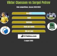 Viktor Claesson vs Sergei Petrov h2h player stats