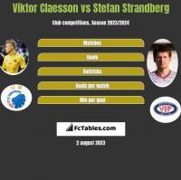 Viktor Claesson vs Stefan Strandberg h2h player stats