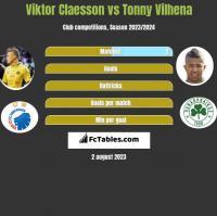 Viktor Claesson vs Tonny Vilhena h2h player stats
