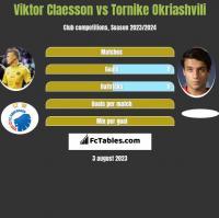 Viktor Claesson vs Tornike Okriashvili h2h player stats