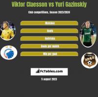 Viktor Claesson vs Yuri Gazinskiy h2h player stats