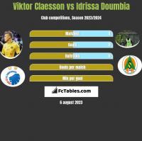 Viktor Claesson vs Idrissa Doumbia h2h player stats