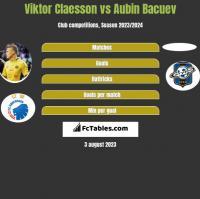 Viktor Claesson vs Aubin Bacuev h2h player stats