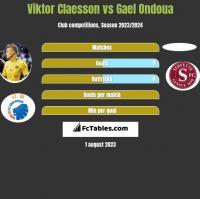 Viktor Claesson vs Gael Ondoua h2h player stats