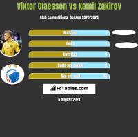 Viktor Claesson vs Kamil Zakirov h2h player stats