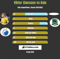 Viktor Claesson vs Kaio h2h player stats