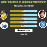 Viktor Claesson vs Khvicha Kvaratskhelia h2h player stats