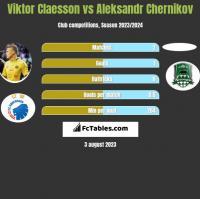Viktor Claesson vs Aleksandr Chernikov h2h player stats
