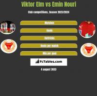 Viktor Elm vs Emin Nouri h2h player stats
