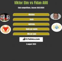 Viktor Elm vs Fidan Aliti h2h player stats