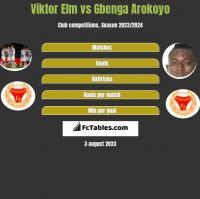 Viktor Elm vs Gbenga Arokoyo h2h player stats