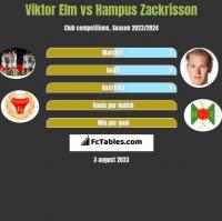 Viktor Elm vs Hampus Zackrisson h2h player stats
