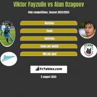 Wiktor Fajzulin vs Ałan Dzagojew h2h player stats