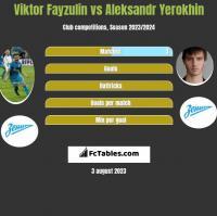 Viktor Fayzulin vs Aleksandr Yerokhin h2h player stats