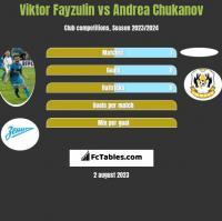 Viktor Fayzulin vs Andrea Chukanov h2h player stats